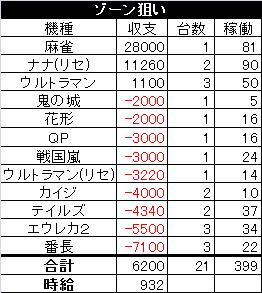 ゾーン狙い 2013.12