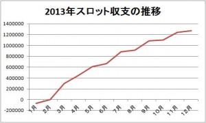年間収支2013