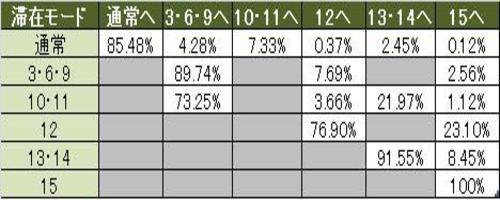 ビリゲゾーンテーブル移行率