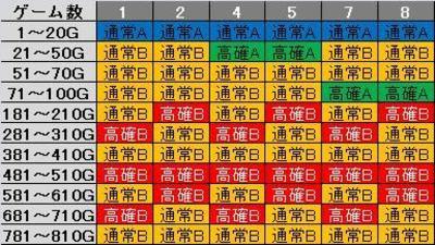 ビリゲゾーンテーブル1~8