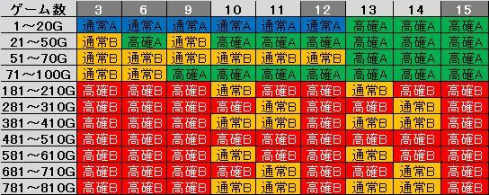 ビリゲゾーンテーブル3~15