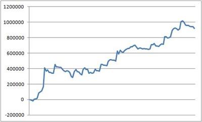 スロット年間収支2014