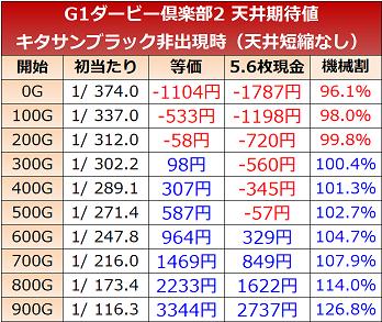 G1優駿倶楽部2 天井期待値 短縮なし