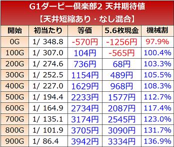 G1優駿倶楽部2 天井期待値 短縮あり