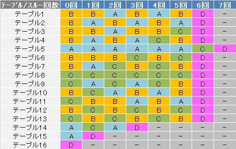 バジリスク絆2 通常モードテーブル