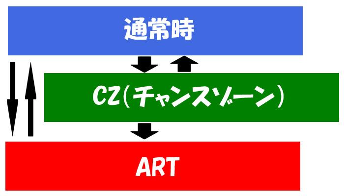 ART ゲーム性