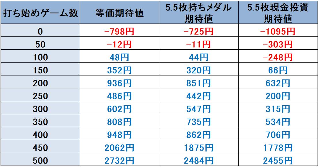~ガールズケイリン~GⅠフェアリーグランプリ 天井期待値