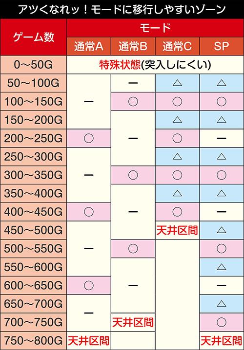 豪炎高校應援團 檄 ゾーン振り分け